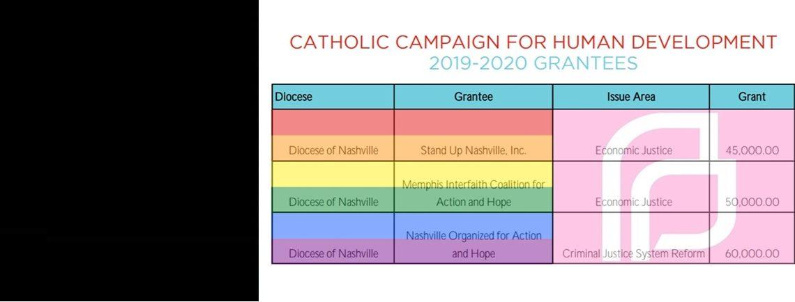 Catholic-Funded Agencies in Nashville Caught Promoting Abortion, LGBT Activism